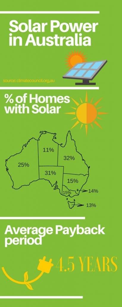 Australian solar averages
