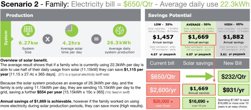 Solar power Cairns savings 2