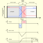 How solar panels work (PN junctions)