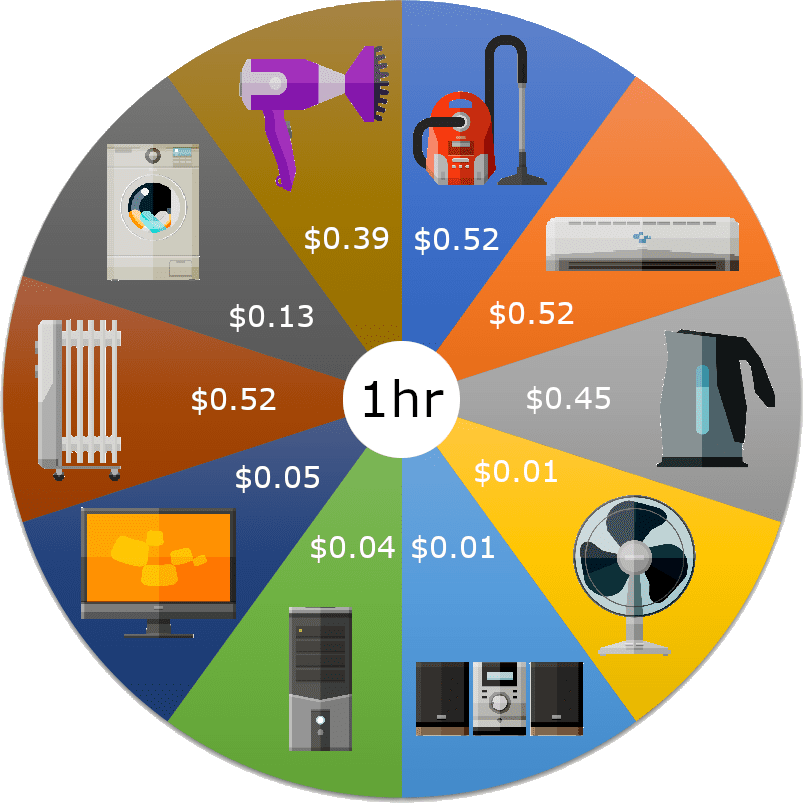 Energy cost by device pie chart