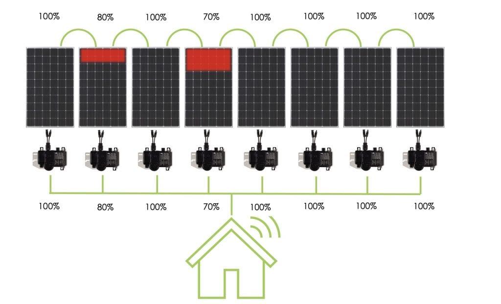 Solaredge inverters used in padua college solar system