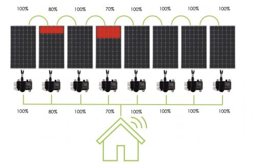 What is the difference between a string inverter and a microinverter?