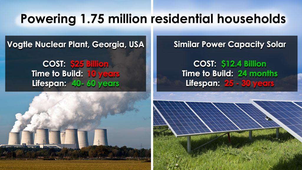 solar power is cheaper than nuclear power