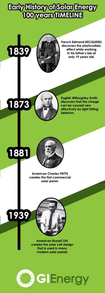 Who invented solar panels? Solar energy history timeline